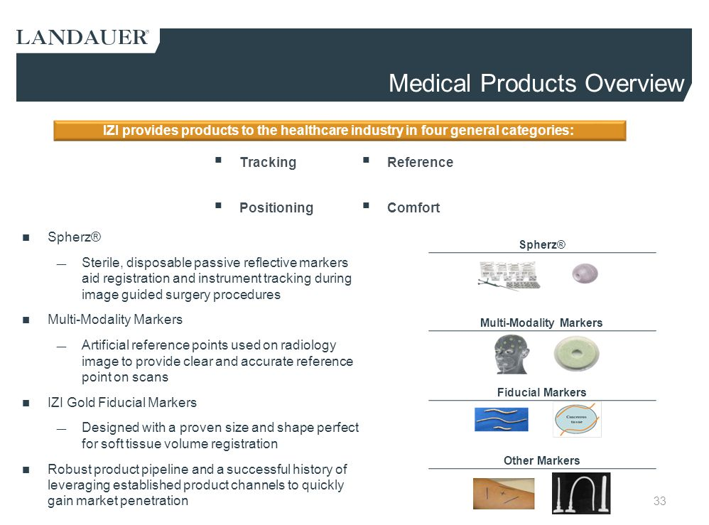 Medical Products Overview