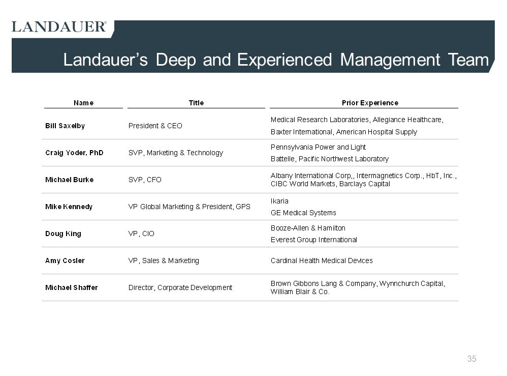 Landauer's Deep and Experienced Management Team
