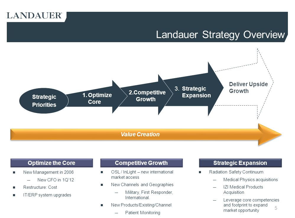 Landauer Strategy Overview