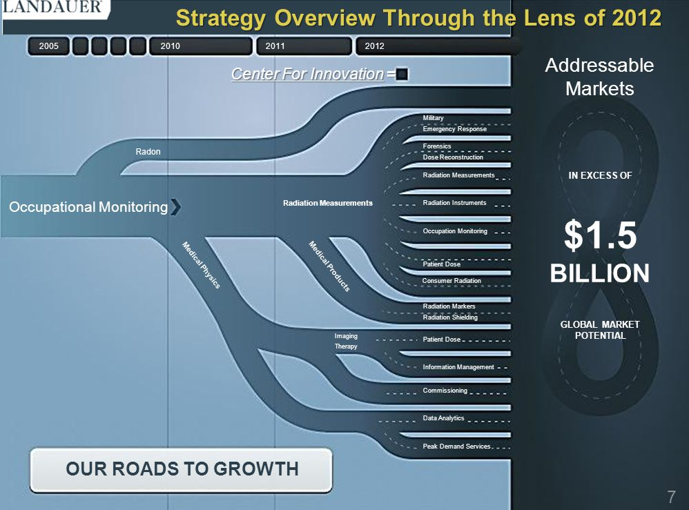 $1.5 BILLION Strategy Overview Through the Lens of 2012 Addressable