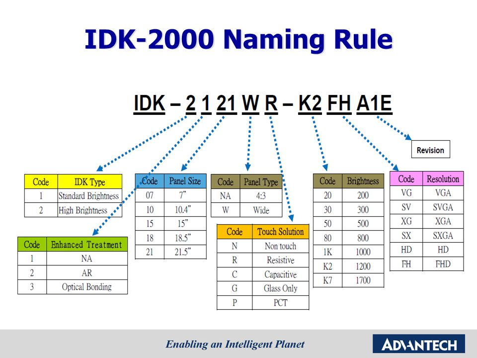IDK-2000 Naming Rule