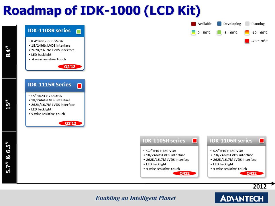 Roadmap of IDK-1000 (LCD Kit)