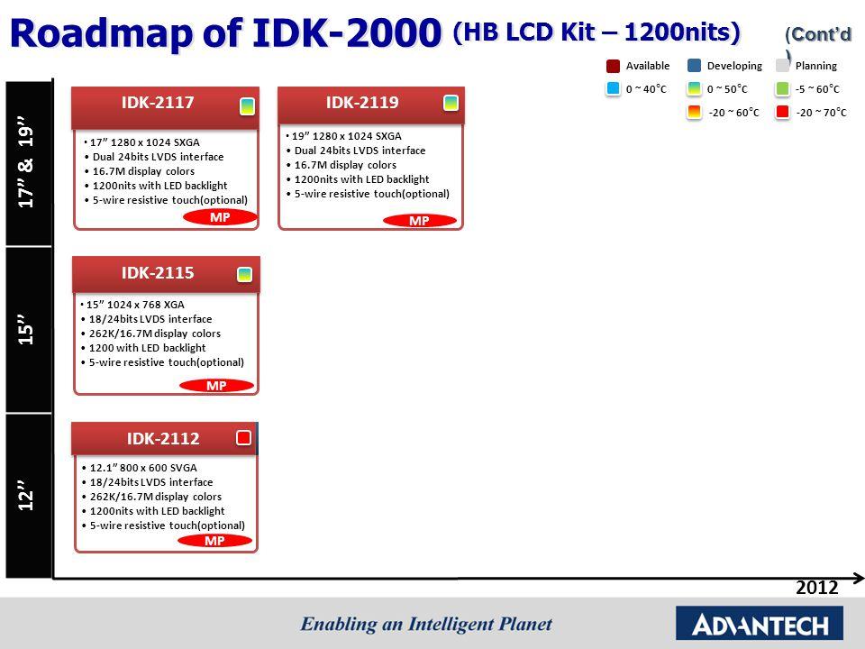 Roadmap of IDK-2000 (HB LCD Kit – 1200nits)