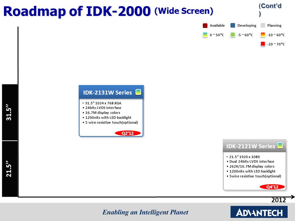 Roadmap of IDK-2000 (Wide Screen)