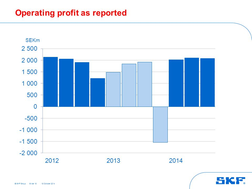 Operating profit as reported