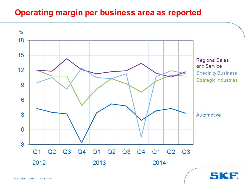 Operating margin per business area as reported