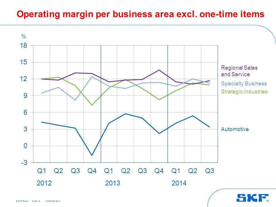 Operating margin per business area excl. one-time items