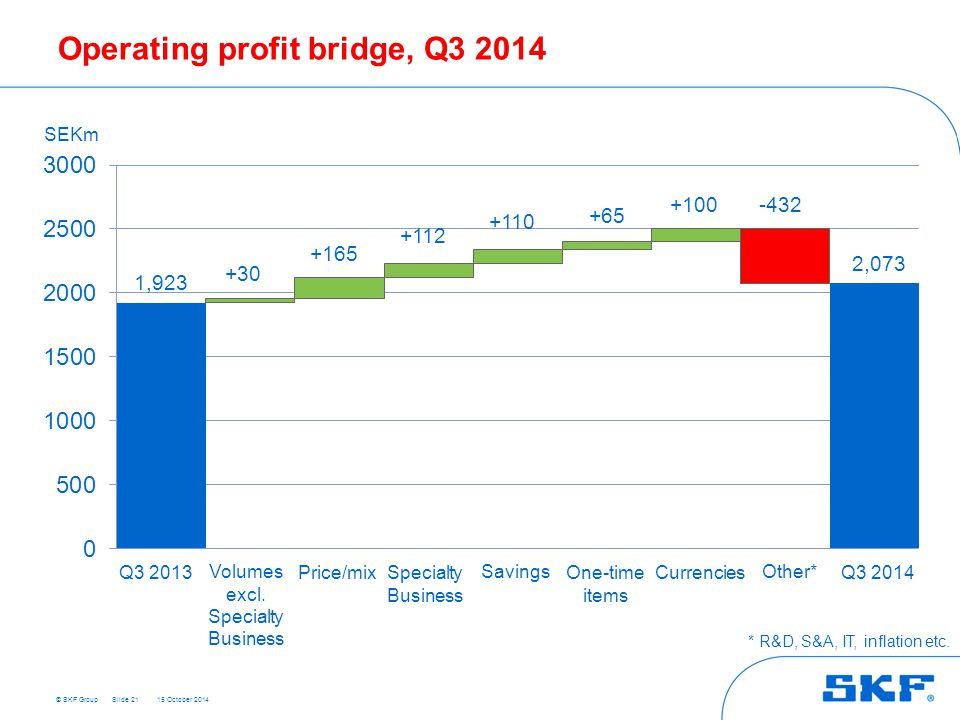 Operating profit bridge, Q3 2014