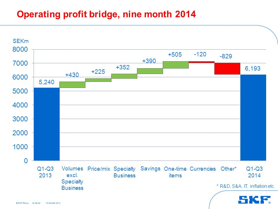 Operating profit bridge, nine month 2014