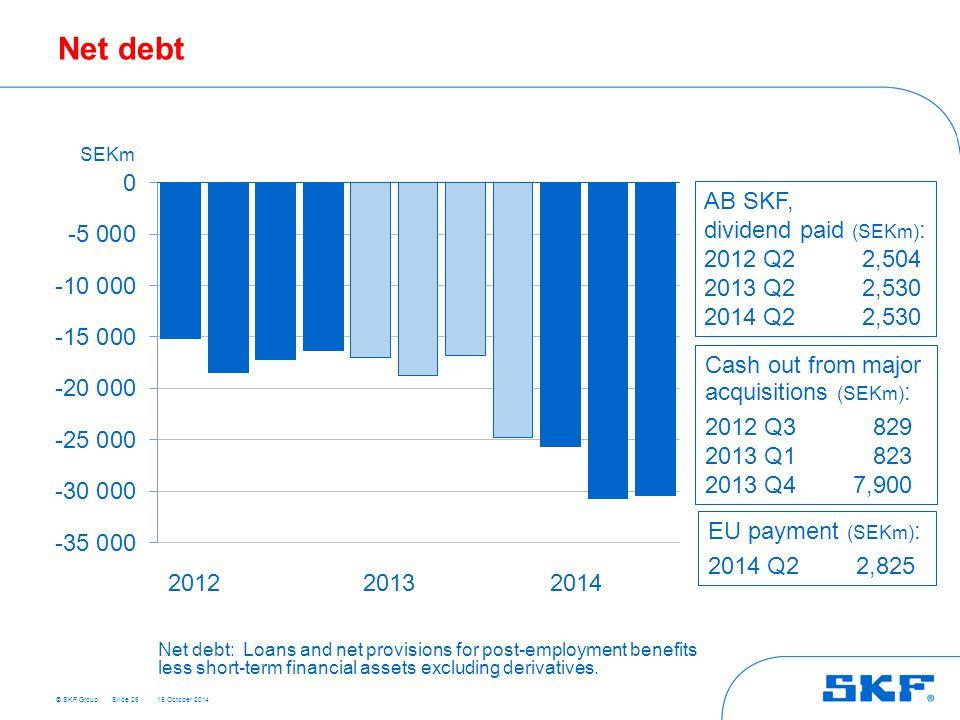 Net debt AB SKF, dividend paid (SEKm): 2012 Q2 2,504 2013 Q2 2,530