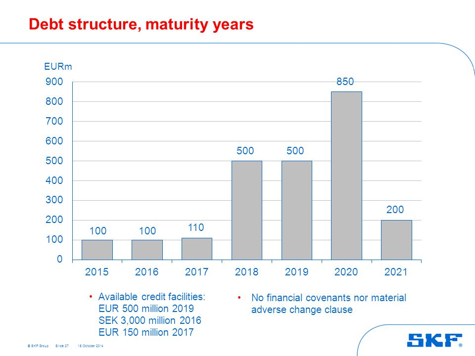 Debt structure, maturity years