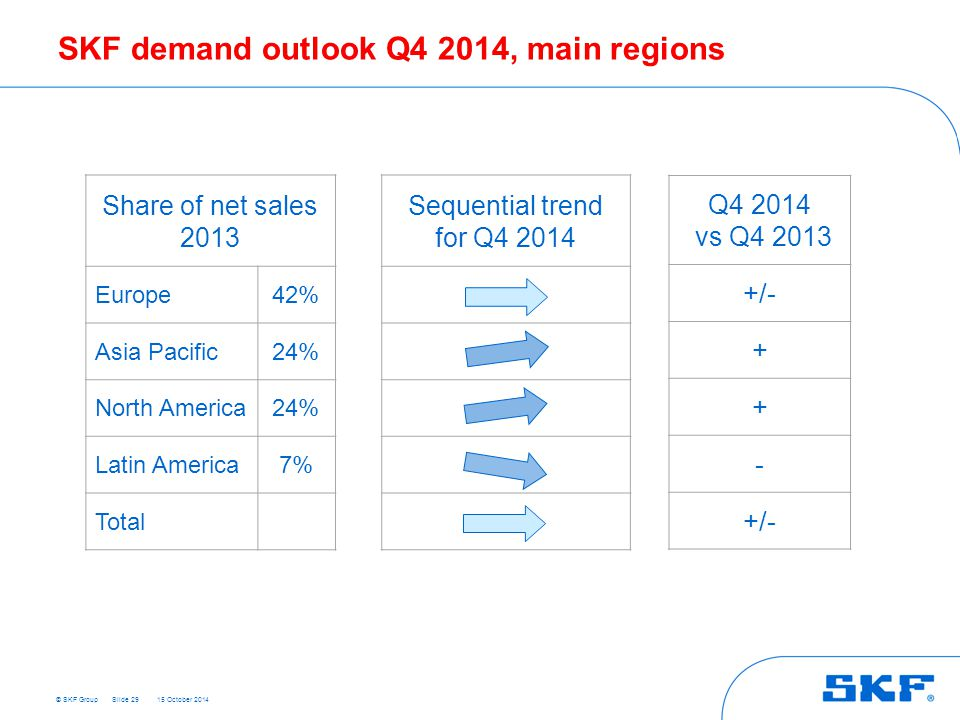 SKF demand outlook Q4 2014, main regions