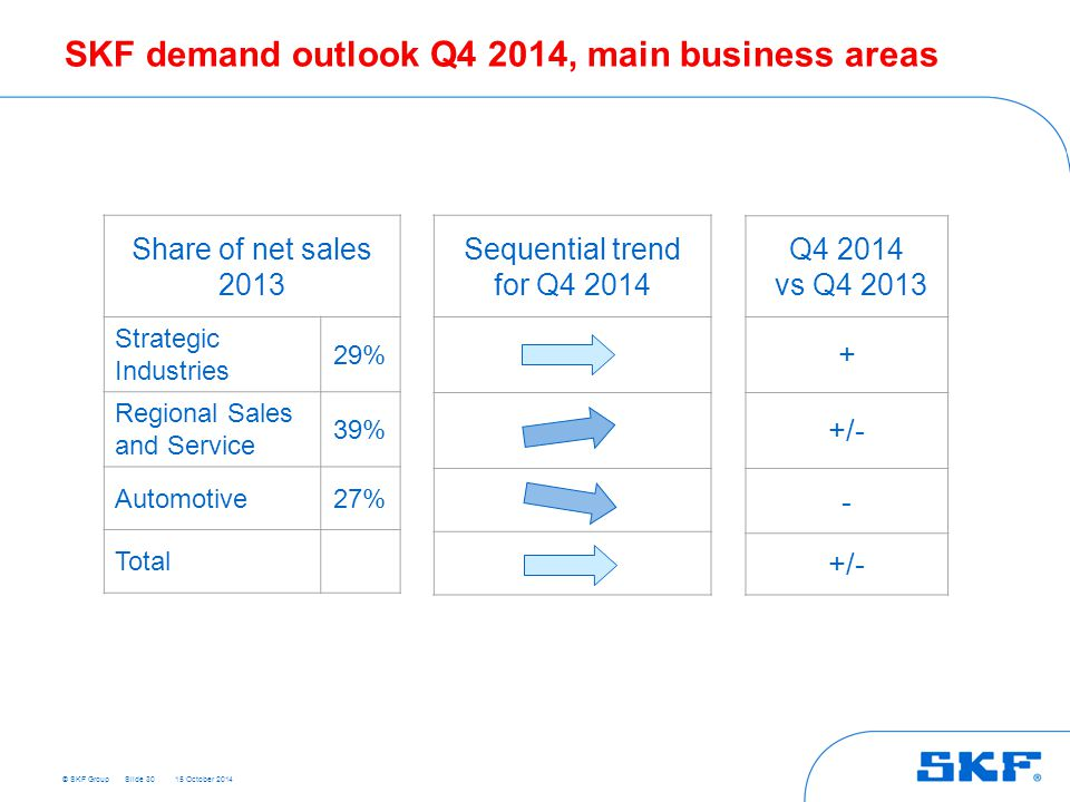 SKF demand outlook Q4 2014, main business areas
