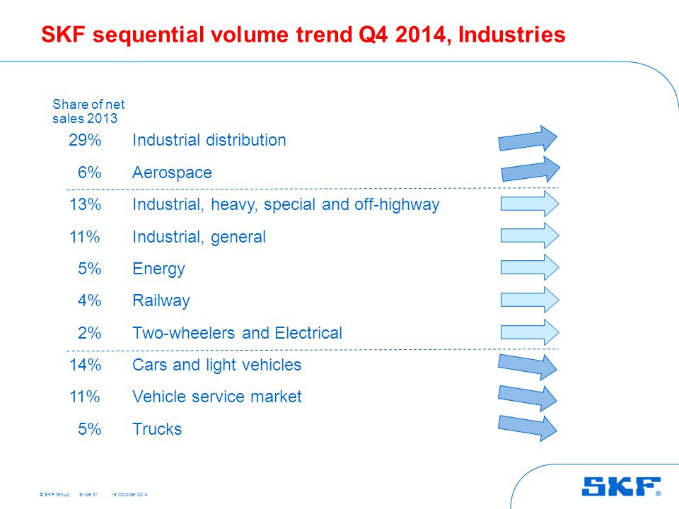 SKF sequential volume trend Q4 2014, Industries