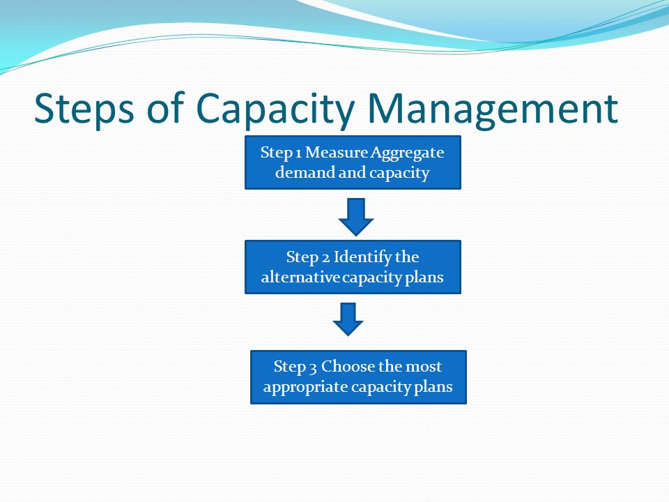 Steps of Capacity Management