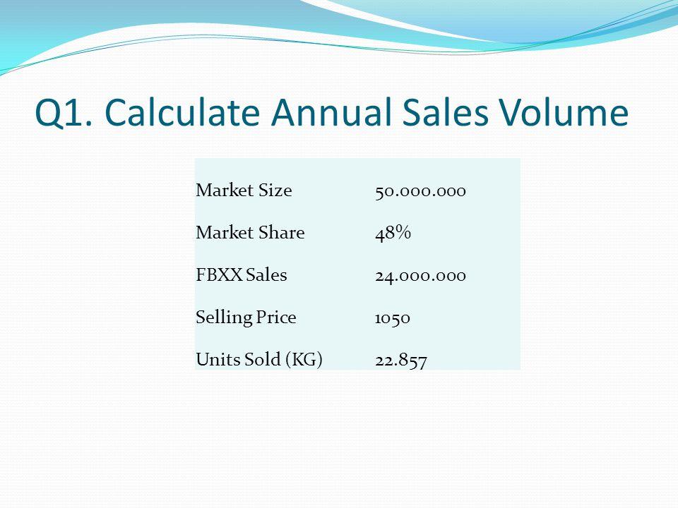Q1. Calculate Annual Sales Volume