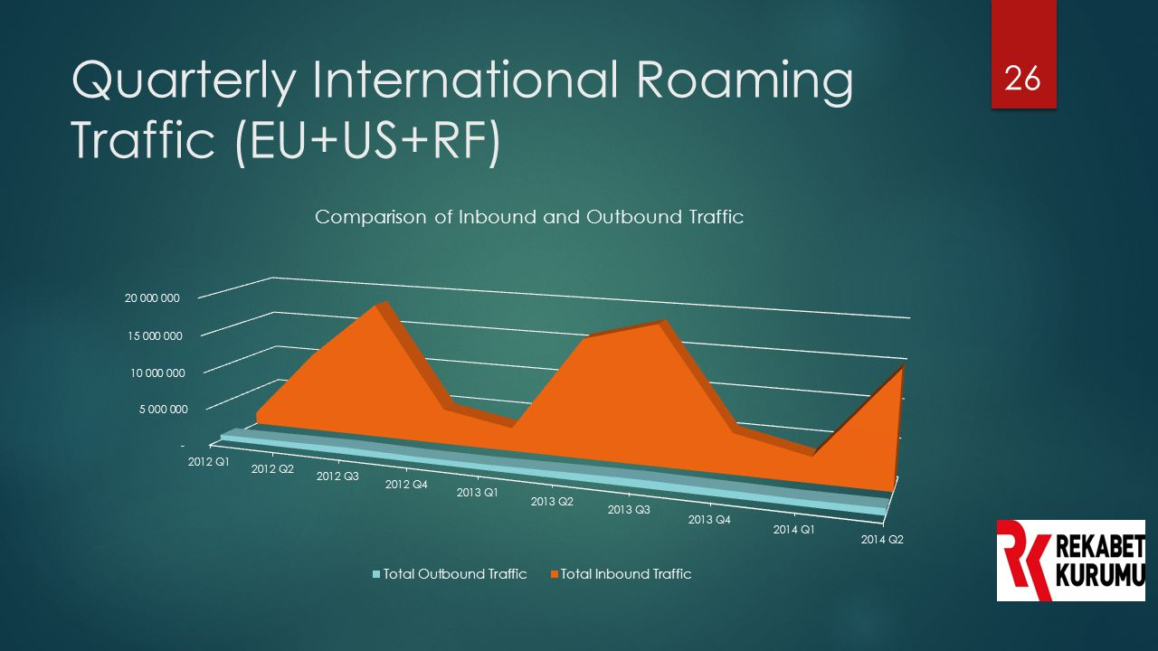 Quarterly International Roaming Traffic (EU+US+RF)