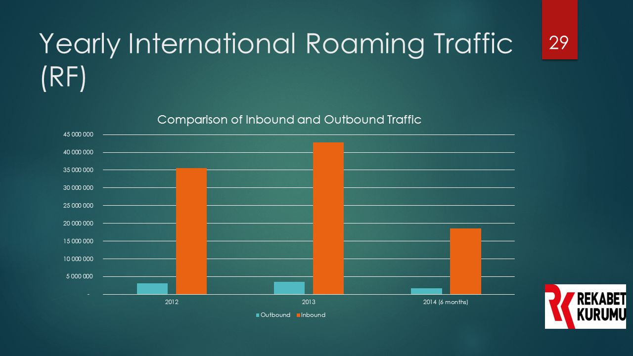 Yearly International Roaming Traffic (RF)