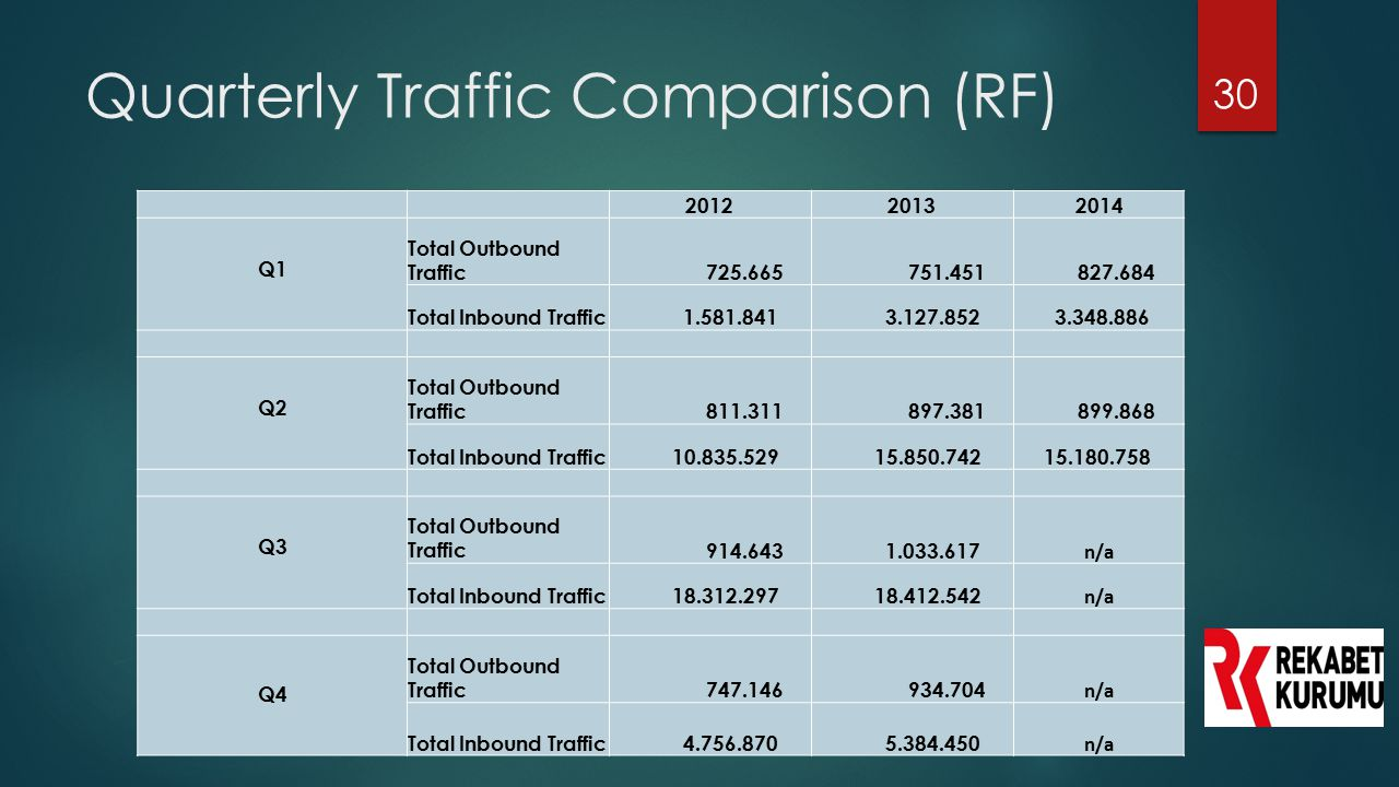 Quarterly Traffic Comparison (RF)