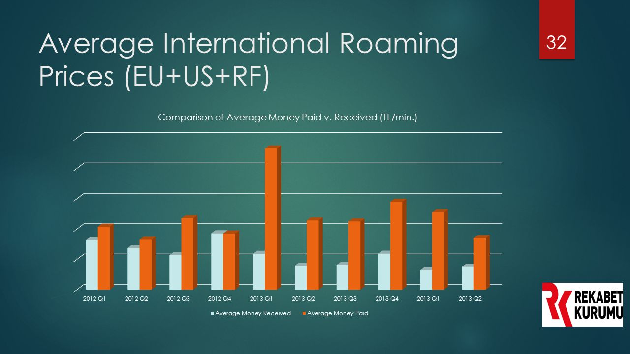 Average International Roaming Prices (EU+US+RF)