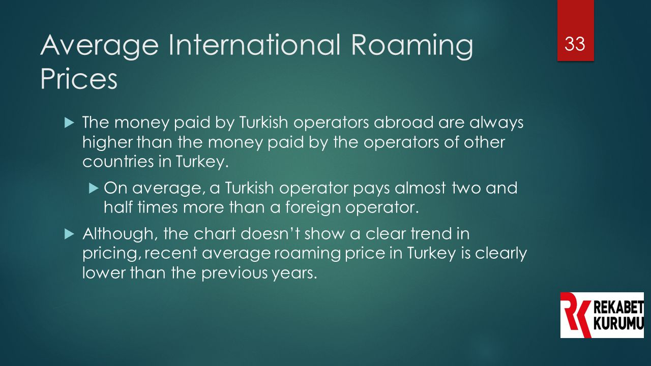 Average International Roaming Prices