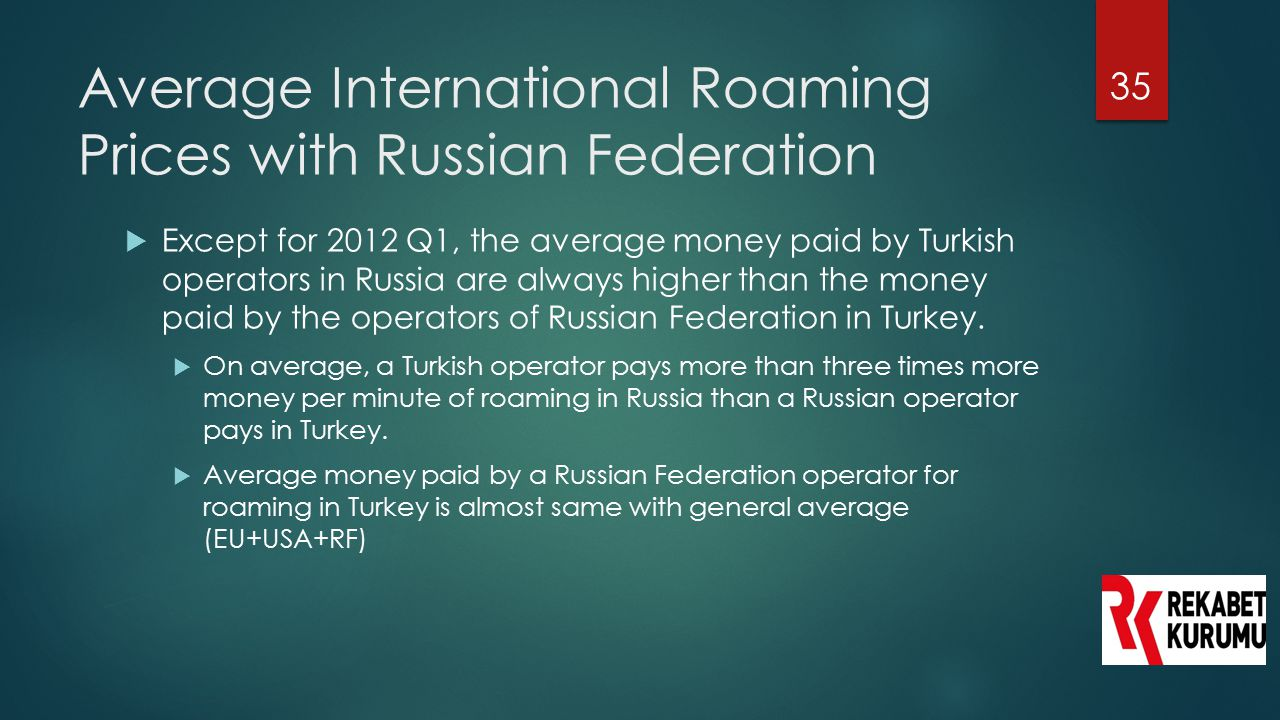 Average International Roaming Prices with Russian Federation