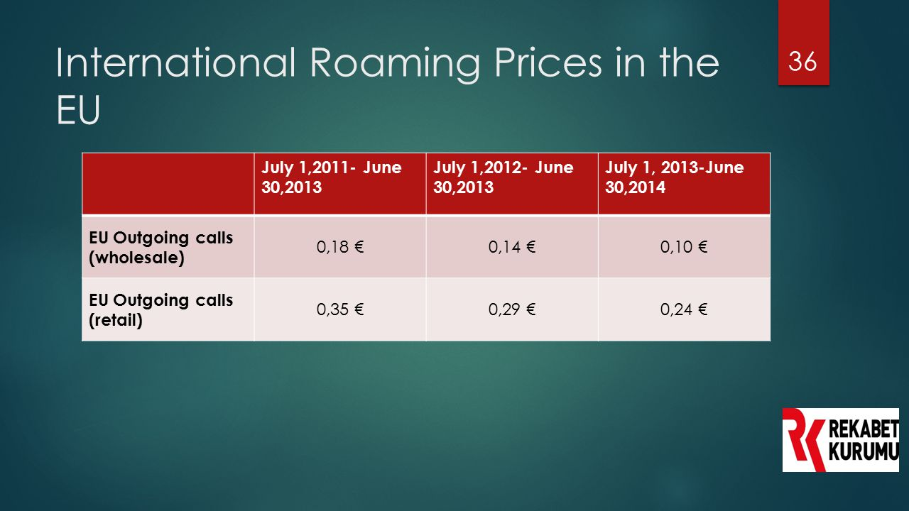 International Roaming Prices in the EU