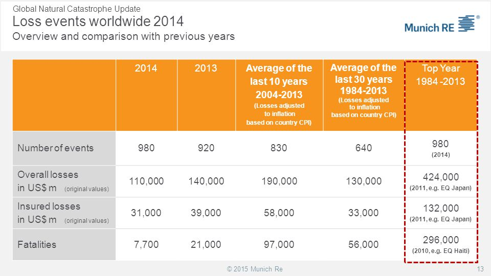 Loss events worldwide 2014 Overview and comparison with previous years