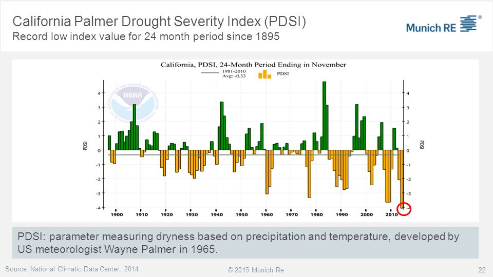 California Palmer Drought Severity Index (PDSI)
