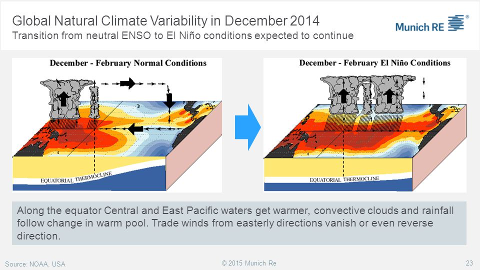 Global Natural Climate Variability in December 2014
