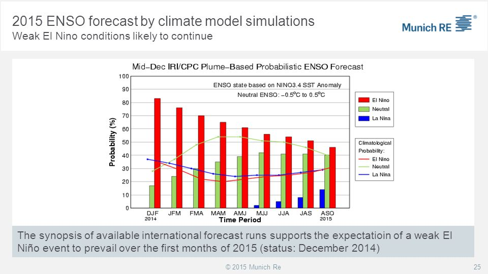 2015 ENSO forecast by climate model simulations