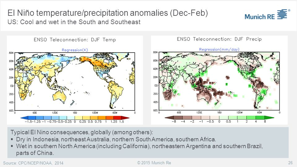El Niño temperature/precipitation anomalies (Dec-Feb)