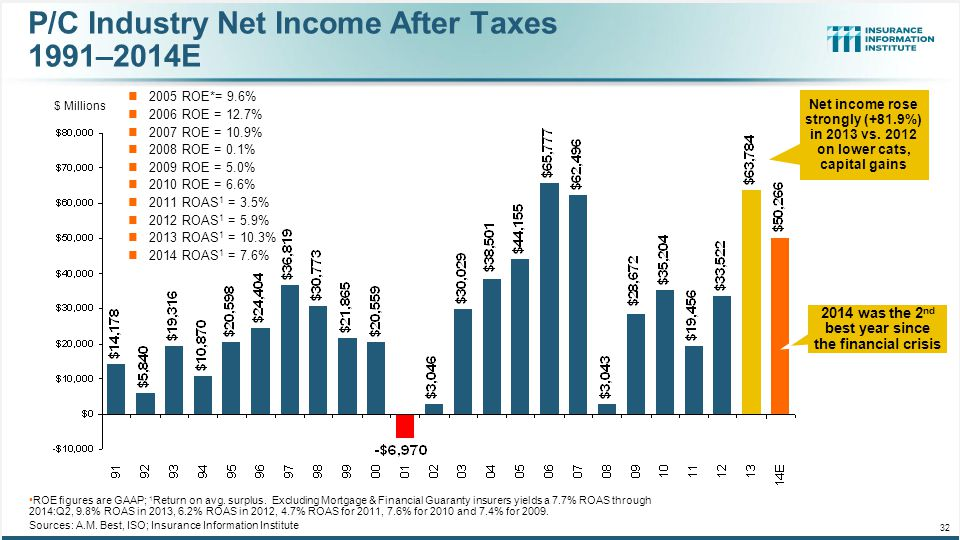 P/C Industry Net Income After Taxes 1991–2014E