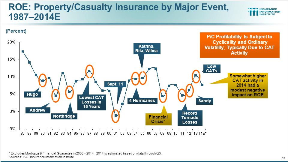ROE: Property/Casualty Insurance by Major Event, 1987–2014E