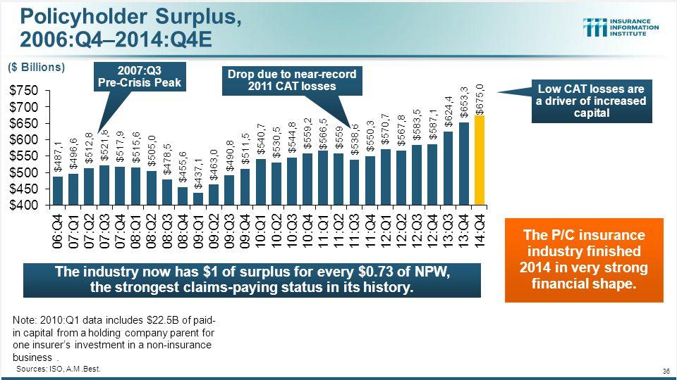 Policyholder Surplus, 2006:Q4–2014:Q4E