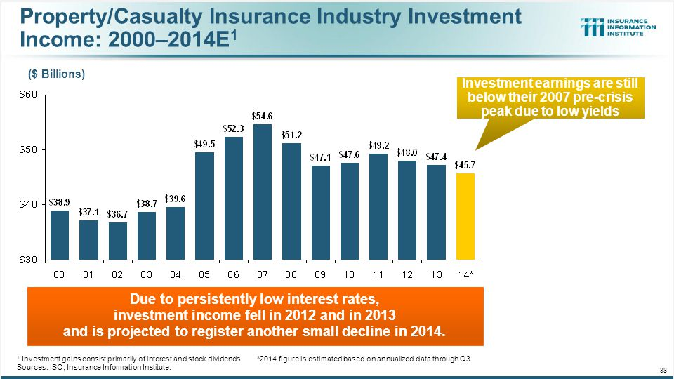 Property/Casualty Insurance Industry Investment Income: 2000–2014E1