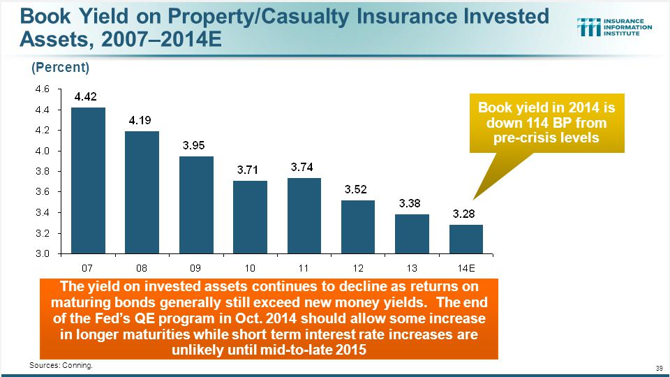 Book Yield on Property/Casualty Insurance Invested Assets, 2007–2014E