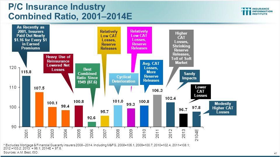 P/C Insurance Industry Combined Ratio, 2001–2014E