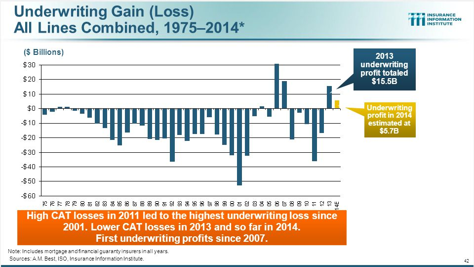 Underwriting Gain (Loss) All Lines Combined, 1975–2014*