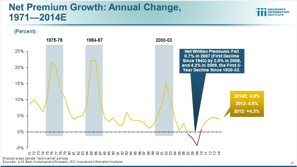 Net Premium Growth: Annual Change, 1971—2014E