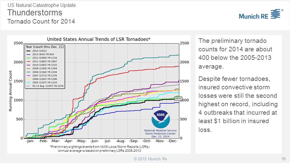 Thunderstorms Tornado Count for 2014