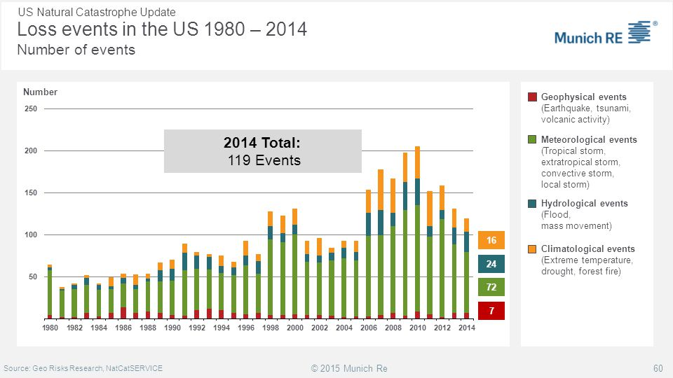 Loss events in the US 1980 – 2014 Number of events