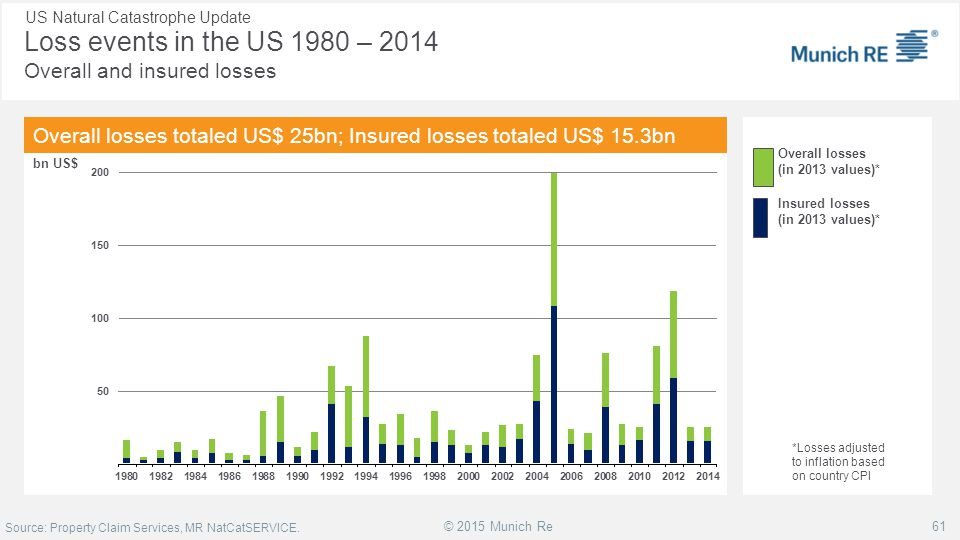 Loss events in the US 1980 – 2014 Overall and insured losses