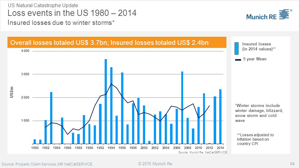 Loss events in the US 1980 – 2014 Insured losses due to winter storms*