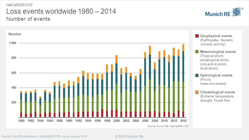 NatCatSERVICE Loss events worldwide 1980 – 2014 Number of events