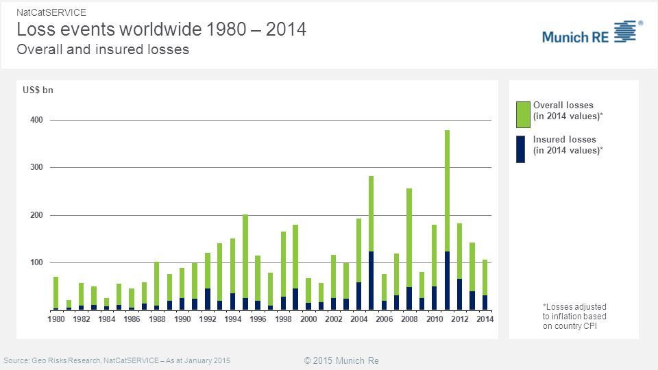 NatCatSERVICE Loss events worldwide 1980 – 2014 Overall and insured losses