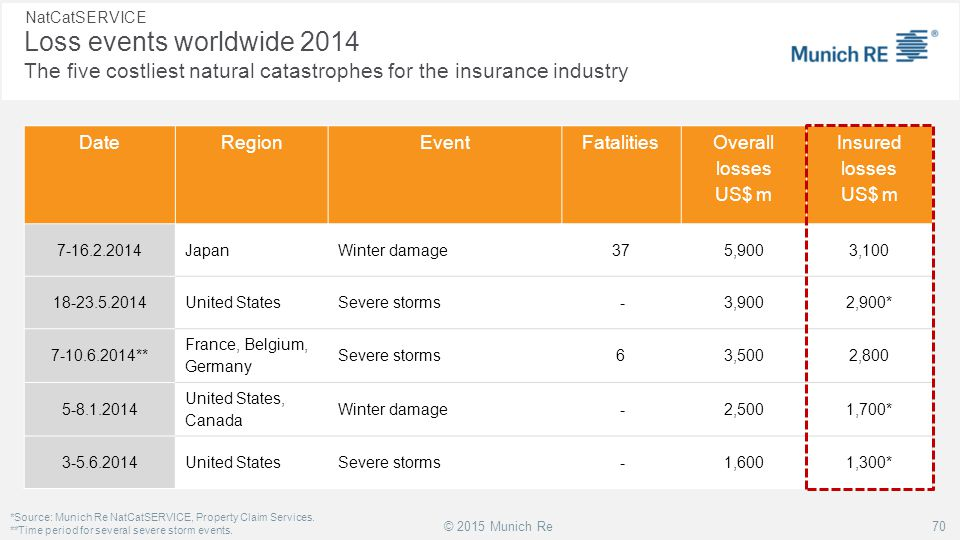 NatCatSERVICE Loss events worldwide 2014 The five costliest natural catastrophes for the insurance industry.