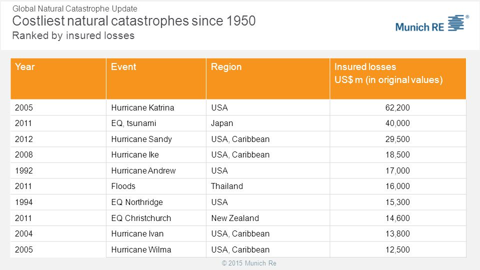 Costliest natural catastrophes since 1950 Ranked by insured losses