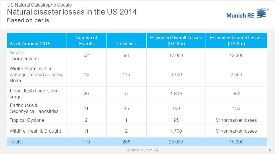 Natural disaster losses in the US 2014 Based on perils