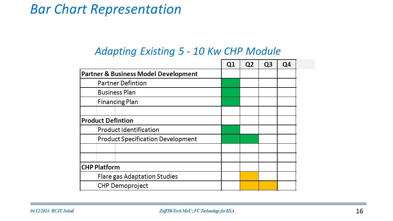 Bar Chart Representation